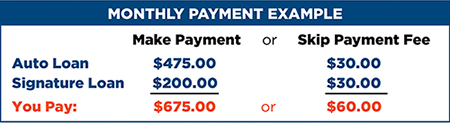 Skip-A-Pay Monthly Payment example chart